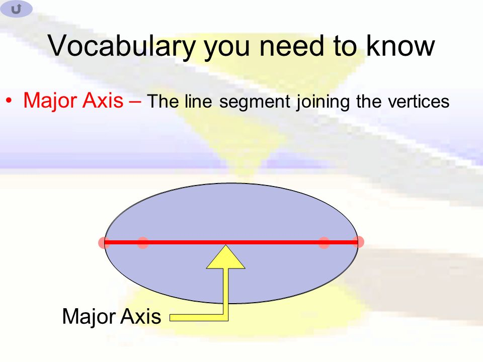 Vocabulary you need to know Major Axis – The line segment joining the vertices Major Axis