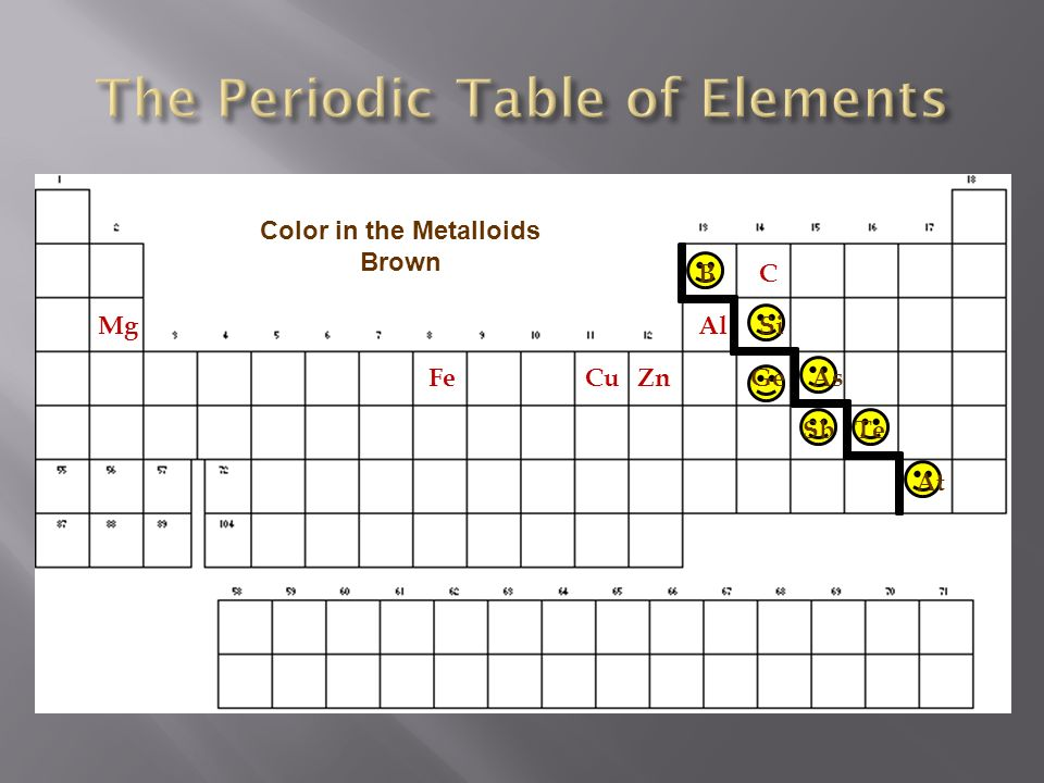 make sure you have out your colored periodic table in front of you and colored pencils - Periodic Table Copper
