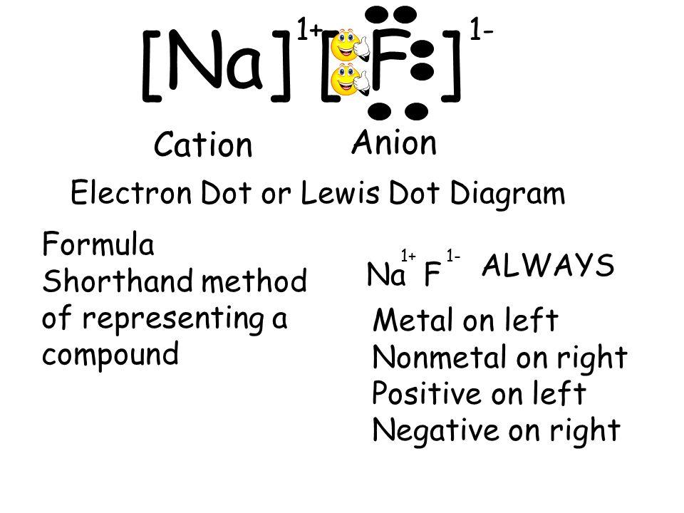 slide_12 electron dot diagram for scandium 74102 trendnet