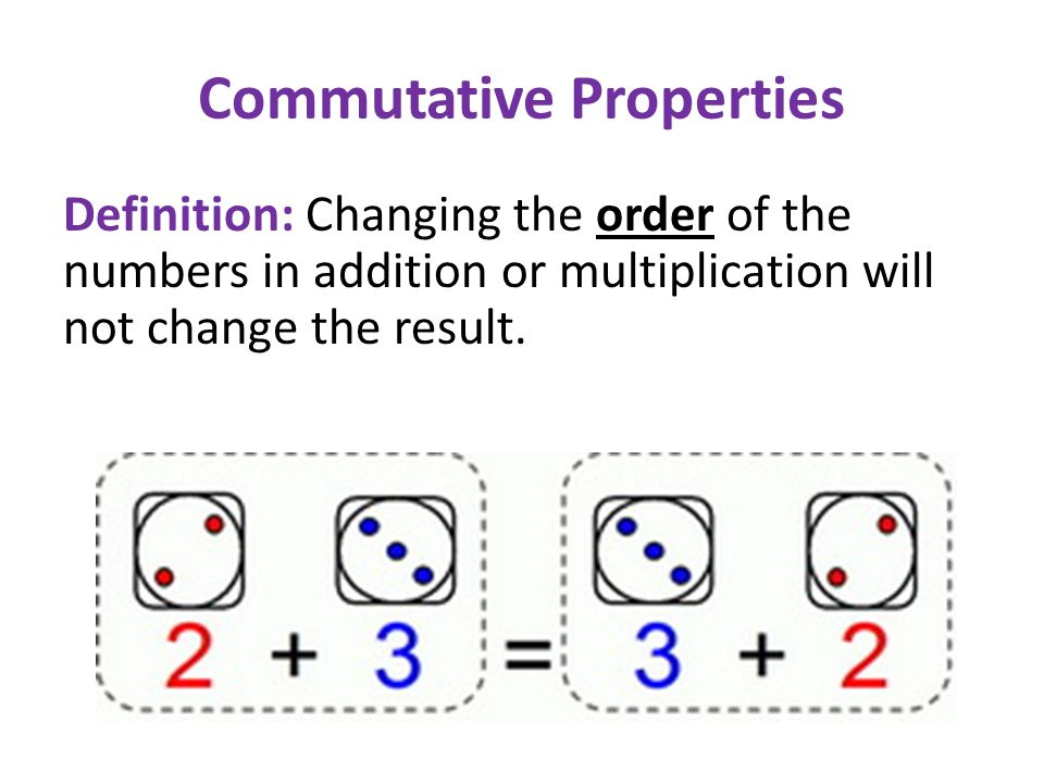 List of Properties of Real Numbers Commutative Associative Distributive Identity Inverse