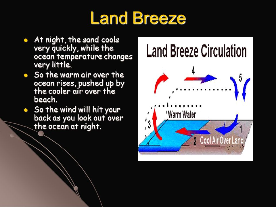 Land Breeze At night, the sand cools very quickly, while the ocean temperature changes very little.