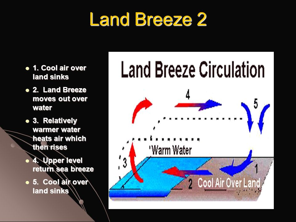 Land Breeze 2 1. Cool air over land sinks 1. Cool air over land sinks 2.