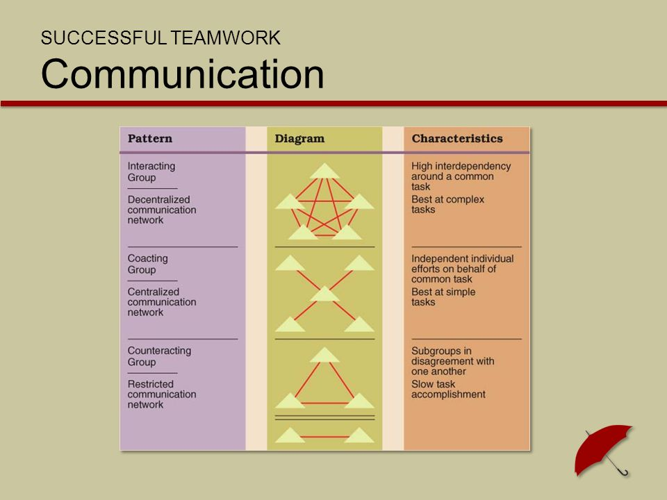 SUCCESSFUL TEAMWORK Communication
