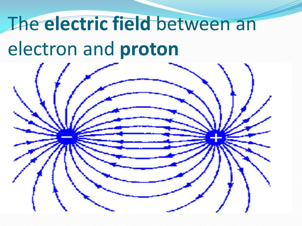 The electric field between an electron and proton