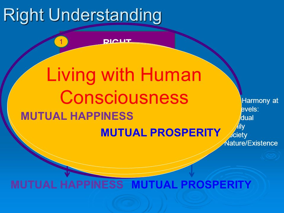 Right Understanding RELATIONSH IP with human beings PHYSICAL FACILITY with rest of nature RIGHT UNDERSTANDING in the self MUTUAL HAPPINESSMUTUAL PROSP