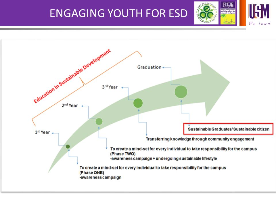 Simple ideas challenging implementation negotiating the journey 11 we lead engaging youth for esd ccuart Choice Image