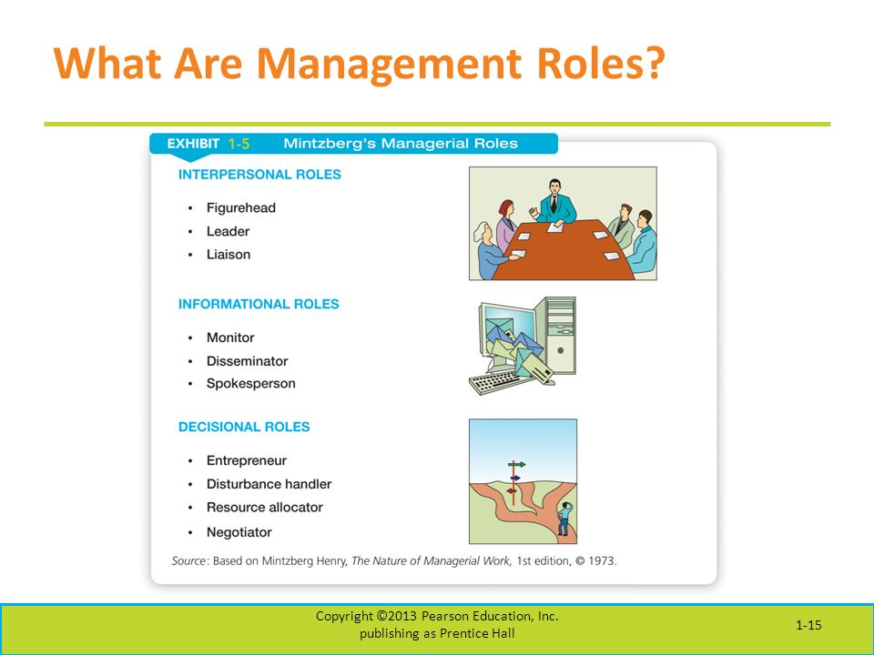 What Are Management Roles 1-15 Copyright ©2013 Pearson Education, Inc. publishing as Prentice Hall
