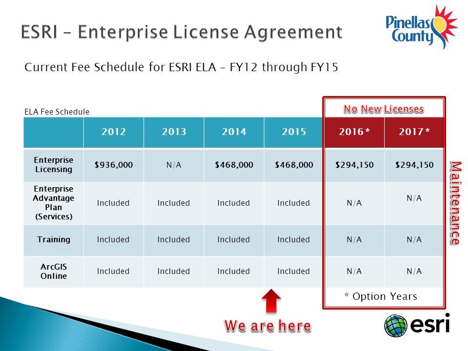 Esri Enterprise License Agreement Ela