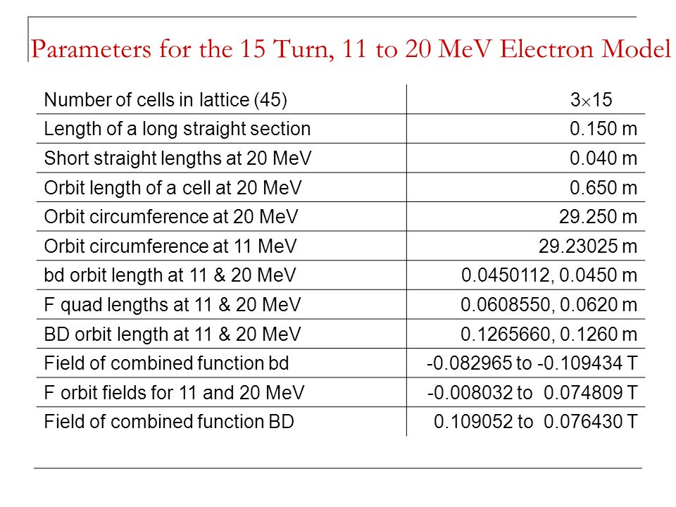 Parameters for the 15 Turn, 11 to 20 MeV Electron Model Number of cells in lattice (45) 3  15 Length of a long straight section0.150 m Short straight lengths at 20 MeV0.040 m Orbit length of a cell at 20 MeV0.650 m Orbit circumference at 20 MeV m Orbit circumference at 11 MeV m bd orbit length at 11 & 20 MeV , m F quad lengths at 11 & 20 MeV , m BD orbit length at 11 & 20 MeV , m Field of combined function bd to T F orbit fields for 11 and 20 MeV to T Field of combined function BD to T