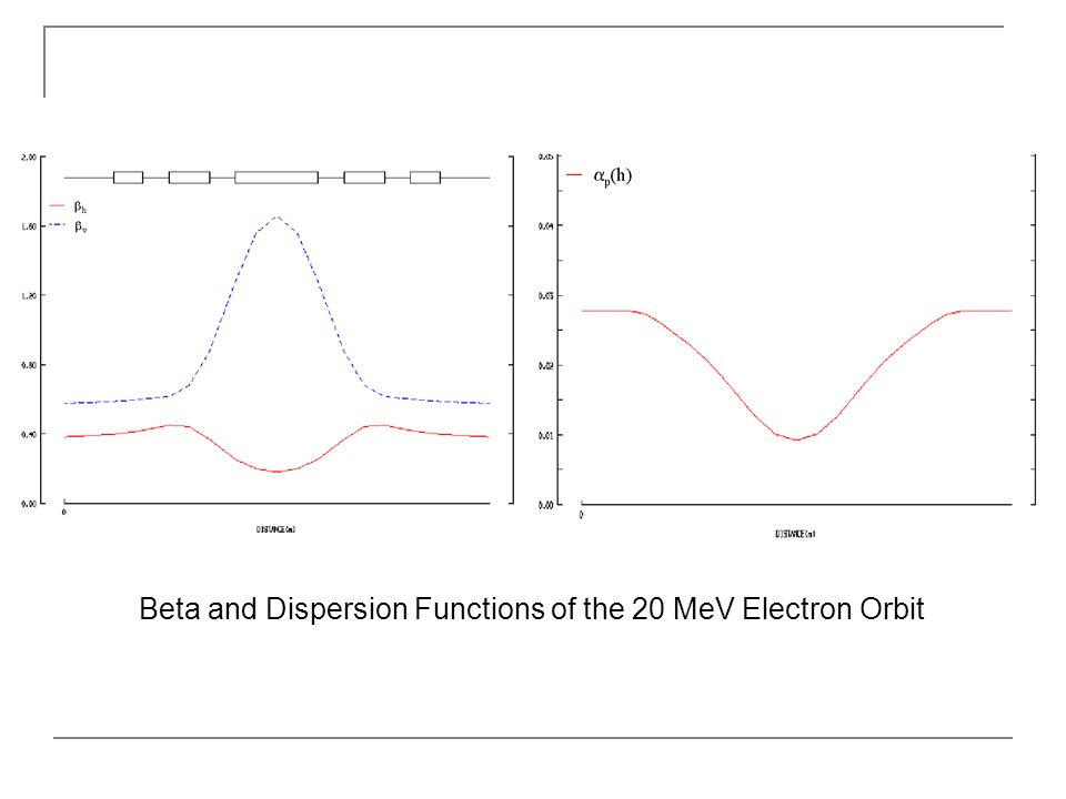 Beta and Dispersion Functions of the 20 MeV Electron Orbit