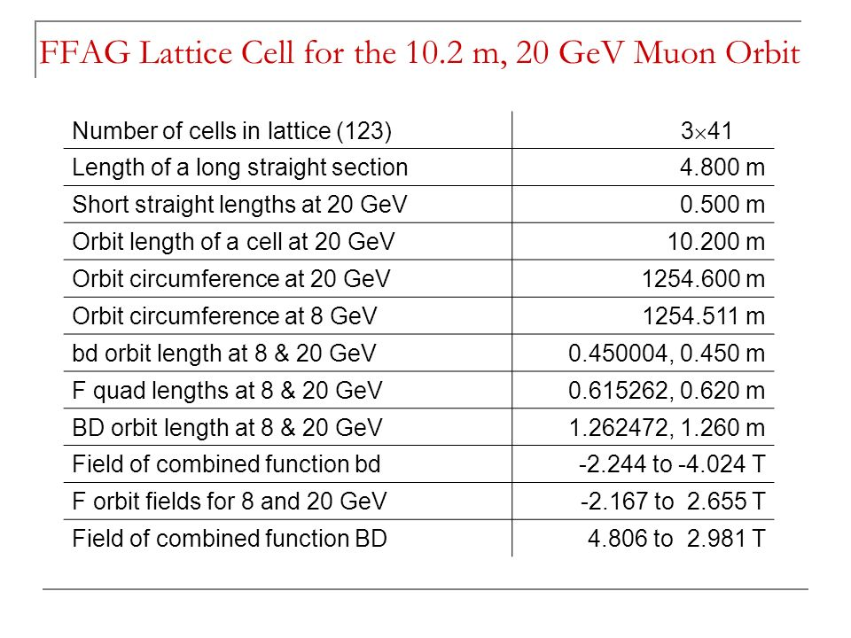 Number of cells in lattice (123) 3  41 Length of a long straight section4.800 m Short straight lengths at 20 GeV0.500 m Orbit length of a cell at 20 GeV m Orbit circumference at 20 GeV m Orbit circumference at 8 GeV m bd orbit length at 8 & 20 GeV , m F quad lengths at 8 & 20 GeV , m BD orbit length at 8 & 20 GeV , m Field of combined function bd to T F orbit fields for 8 and 20 GeV to T Field of combined function BD to T