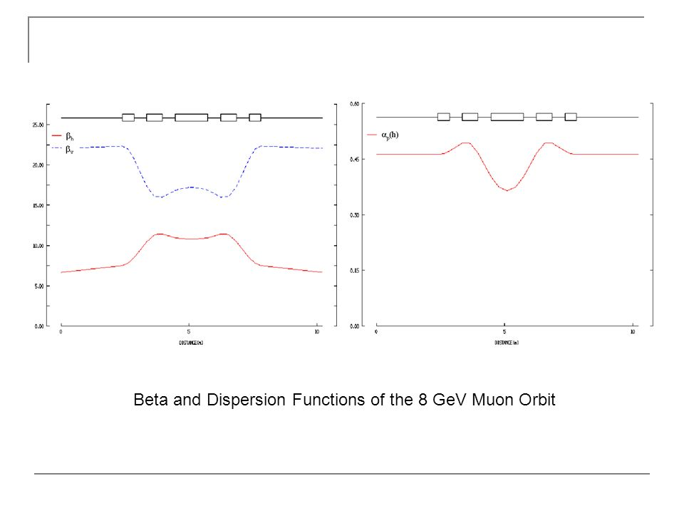 Beta and Dispersion Functions of the 8 GeV Muon Orbit