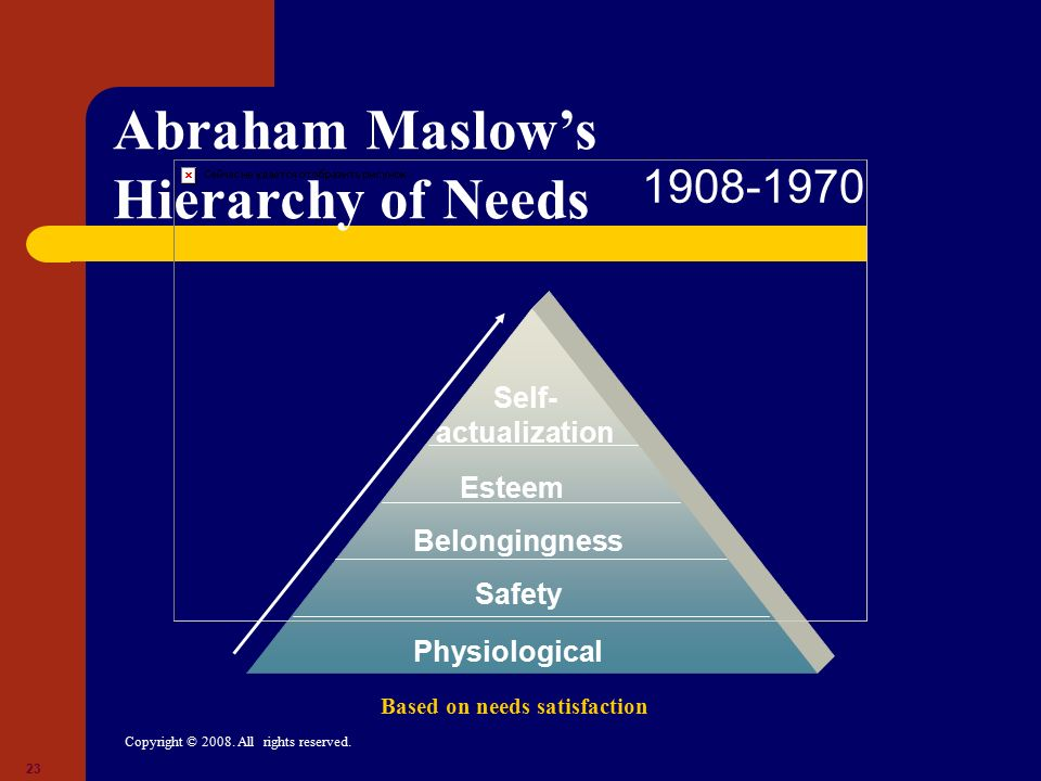 Copyright © 2008. All rights reserved. 23 Physiological Safety Belongingness Esteem Self- actualization Abraham Maslow's Hierarchy of Needs Based on n