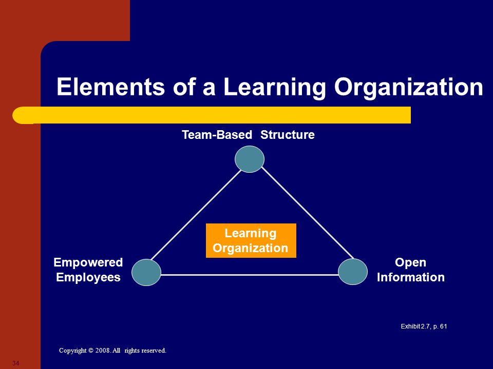 Copyright © 2008. All rights reserved. 34 Elements of a Learning Organization Learning Organization Open Information Empowered Employees Team-Based St