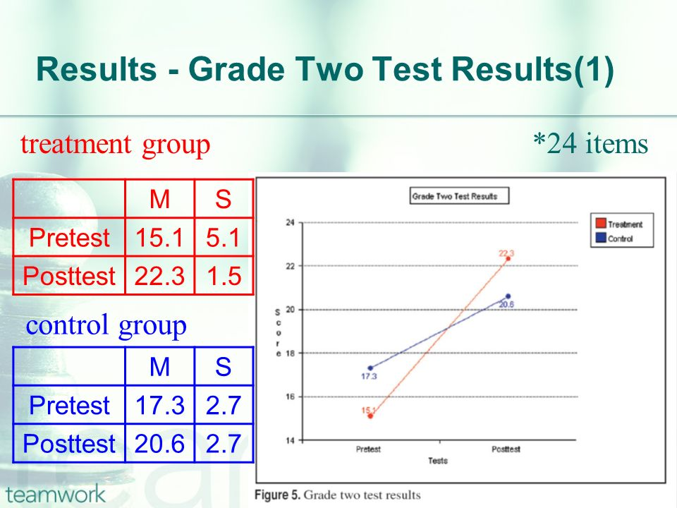 Results - Grade Two Test Results(1) Pretest ─ no significant Posttest ─ no significant Pretest to posttest for the treatment group ─ significant Pretest to posttest for the control group ─ significant