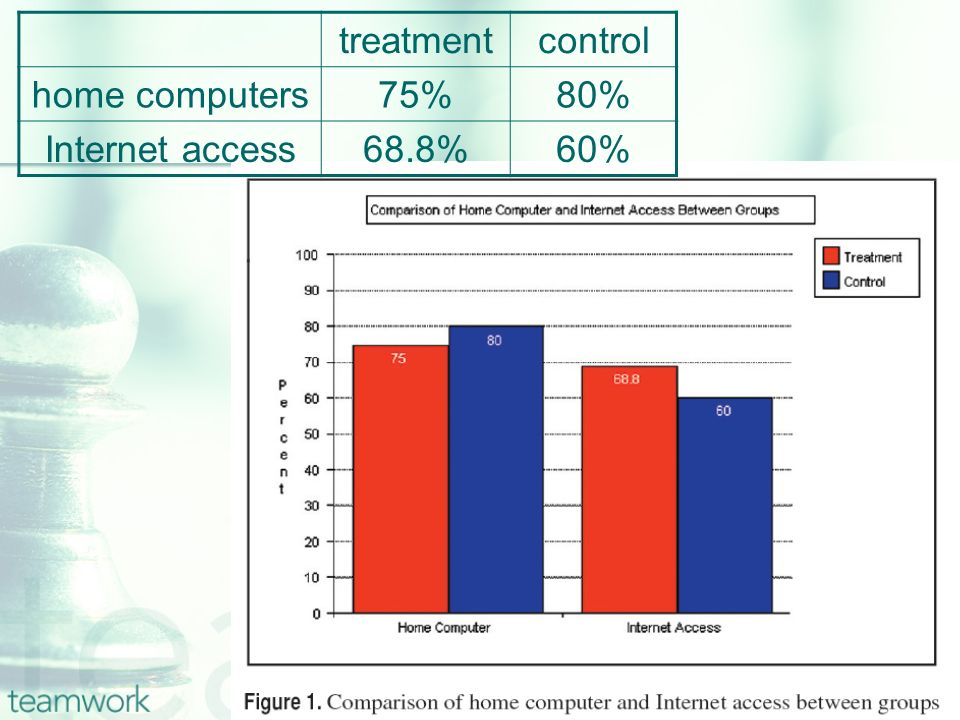 treatmentcontrol Computer Use2.93 Internet Use0.50.8