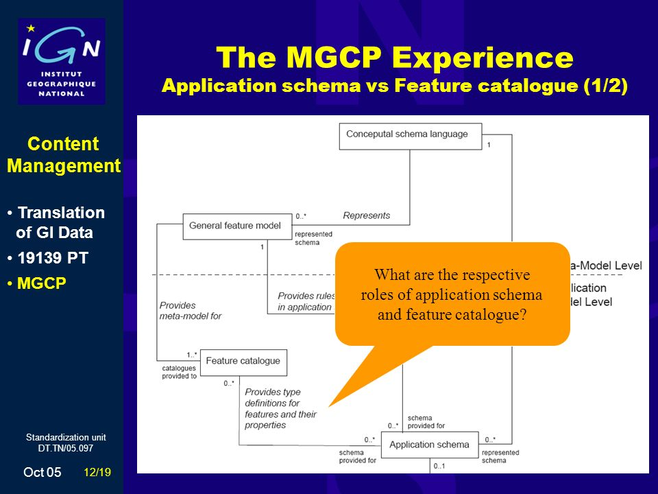12/19 Oct 05 Standardization unit DT.TN/05.097 The MGCP Experience Application schema vs Feature catalogue (1/2) What are the respective roles of application schema and feature catalogue.