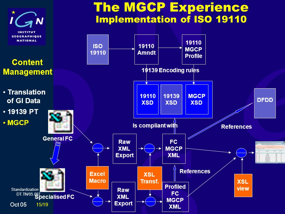 15/19 Oct 05 Standardization unit DT.TN/05.097 The MGCP Experience Implementation of ISO 19110 19139 XSD 19110 XSD 19139 Encoding rules ISO 19110 Amndt MGCP XSD 19110 MGCP Profile General FC Raw XML Export Excel Macro FC MGCP XML XSL Transf.