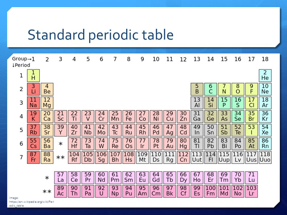 Pdp chemistry atomic structure topic 2 atomic structure solids 40 standard periodic table image httpsenpediawikiperi odictable urtaz Images