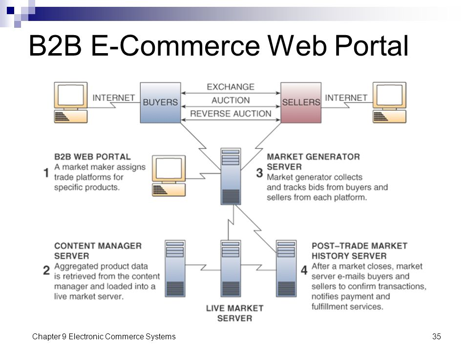 Chapter 9 Electronic Commerce Systems35 B2B E-Commerce Web Portal