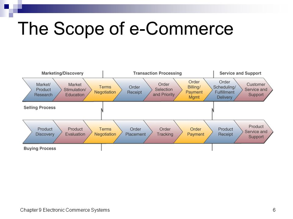 Chapter 9 Electronic Commerce Systems6 The Scope of e-Commerce