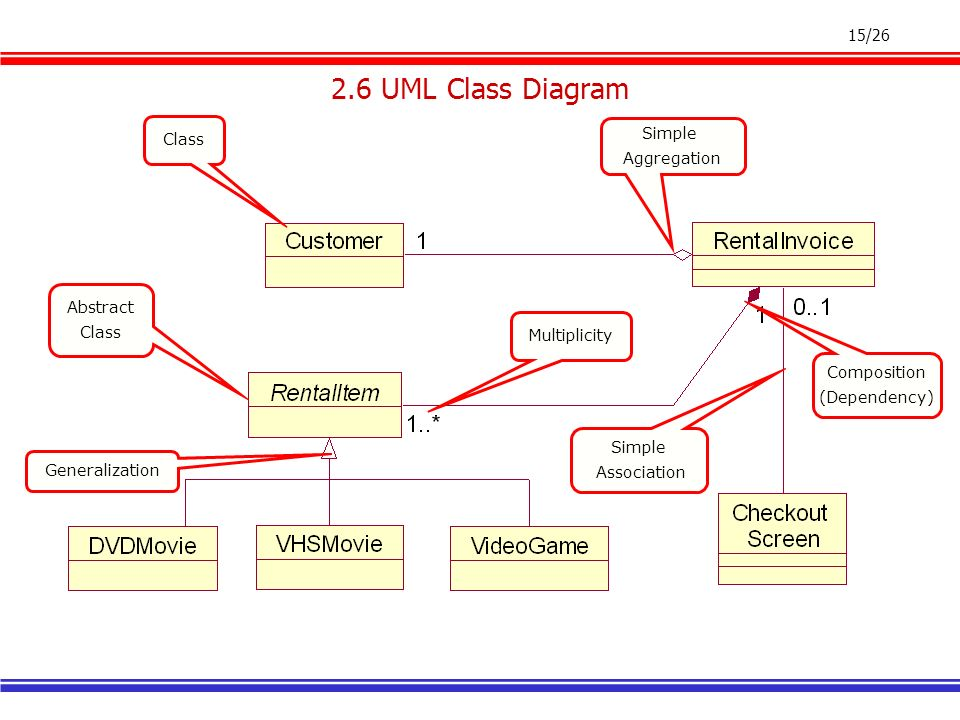 126 on demand learning series software engineering of web 15 1526 simple association class abstract class simple aggregation generalization composition dependency multiplicity 26 uml class diagram ccuart Gallery