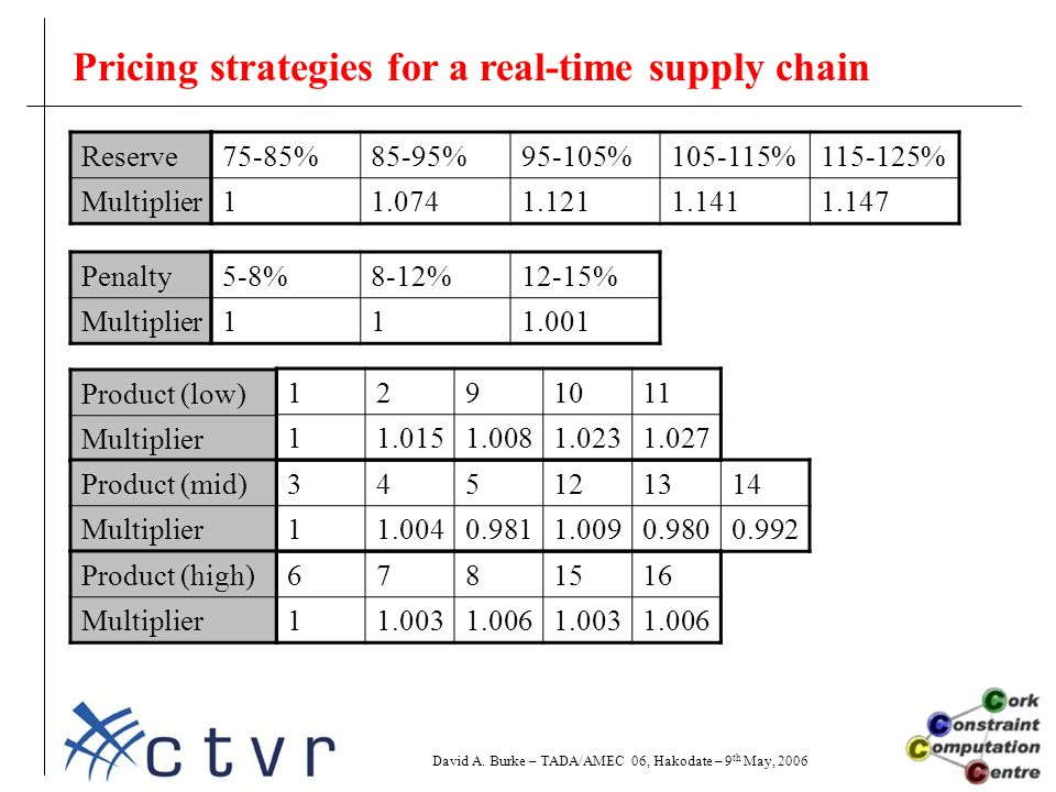 Pricing strategies for a real-time supply chain David A.