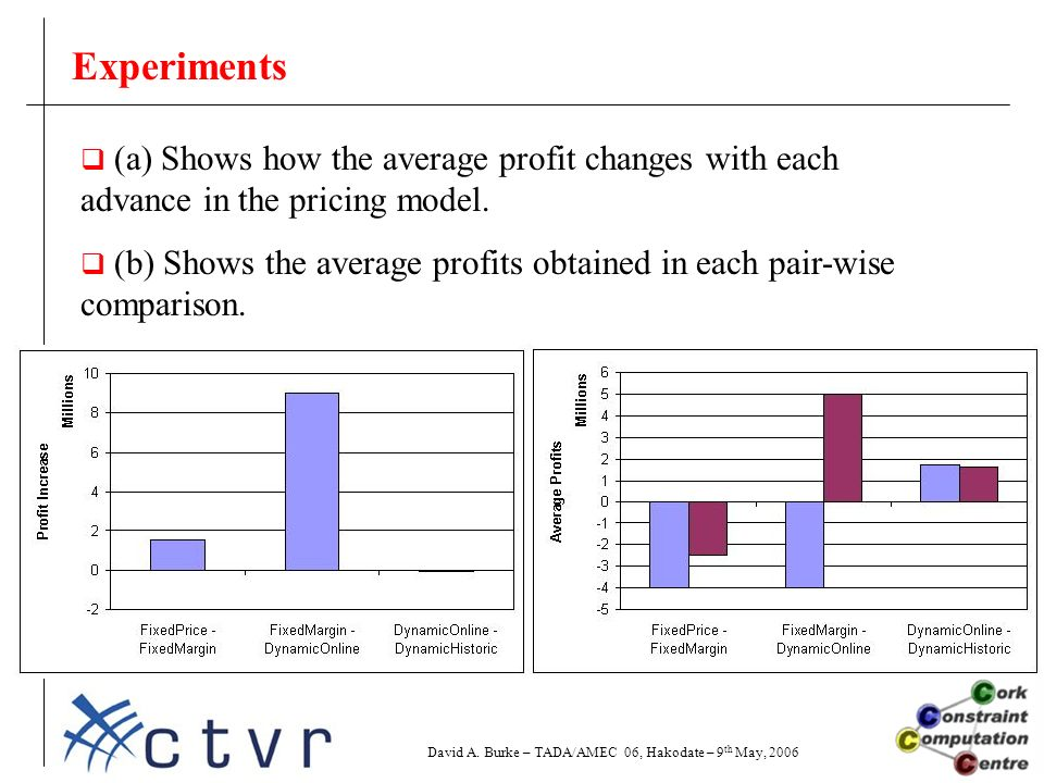 Experiments  (a) Shows how the average profit changes with each advance in the pricing model.
