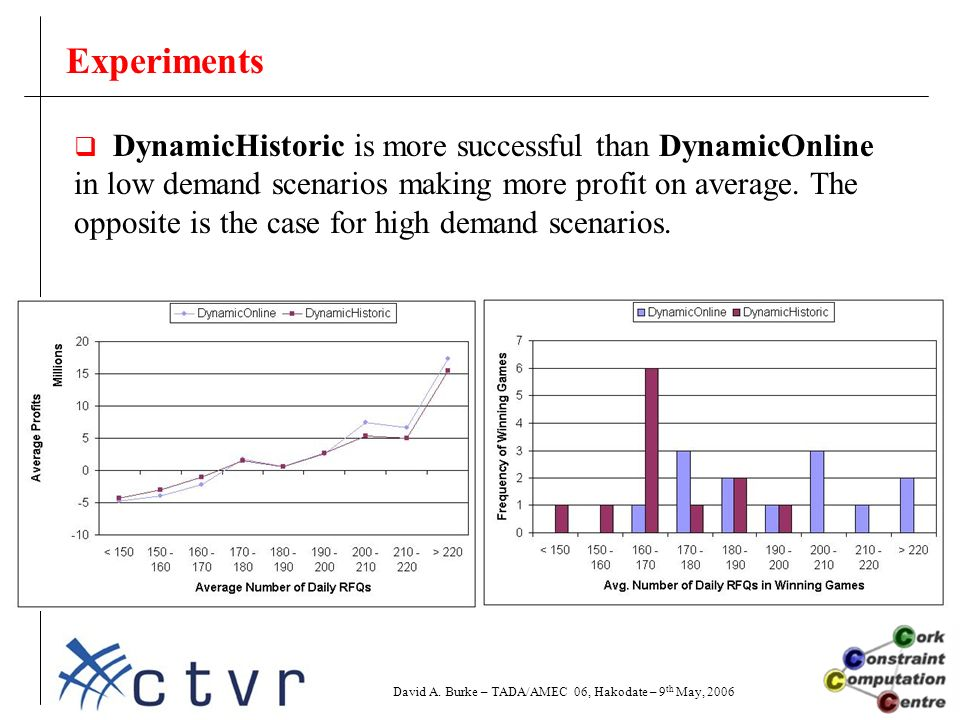 Experiments  DynamicHistoric is more successful than DynamicOnline in low demand scenarios making more profit on average.