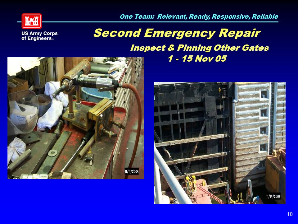 One Team: Relevant, Ready, Responsive, Reliable 10 Second Emergency Repair Inspect & Pinning Other Gates 1 - 15 Nov 05