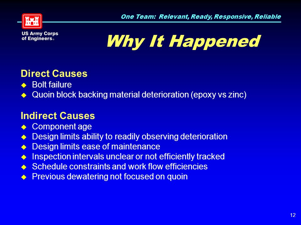 One Team: Relevant, Ready, Responsive, Reliable 12 Why It Happened Direct Causes  Bolt failure  Quoin block backing material deterioration (epoxy vs zinc) Indirect Causes  Component age  Design limits ability to readily observing deterioration  Design limits ease of maintenance  Inspection intervals unclear or not efficiently tracked  Schedule constraints and work flow efficiencies  Previous dewatering not focused on quoin