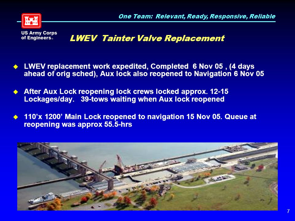 One Team: Relevant, Ready, Responsive, Reliable 7 LWEV Tainter Valve Replacement  LWEV replacement work expedited, Completed 6 Nov 05, (4 days ahead of orig sched), Aux lock also reopened to Navigation 6 Nov 05  After Aux Lock reopening lock crews locked approx.