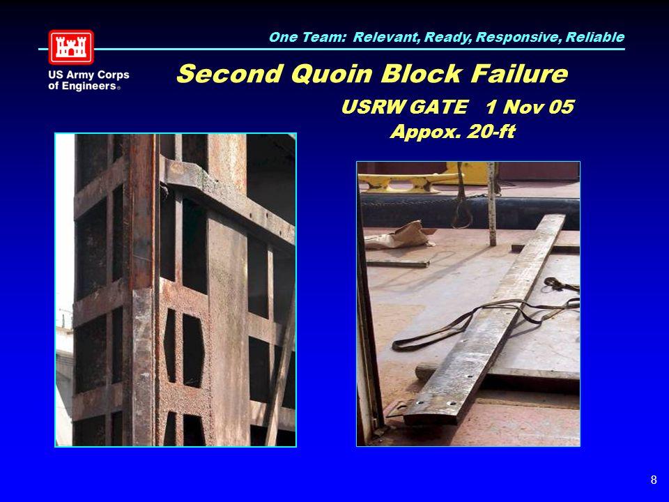 One Team: Relevant, Ready, Responsive, Reliable 8 Second Quoin Block Failure USRW GATE 1 Nov 05 Appox.