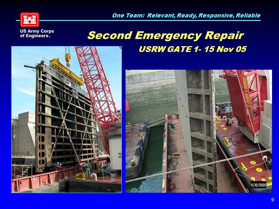 One Team: Relevant, Ready, Responsive, Reliable 9 Second Emergency Repair USRW GATE 1- 15 Nov 05