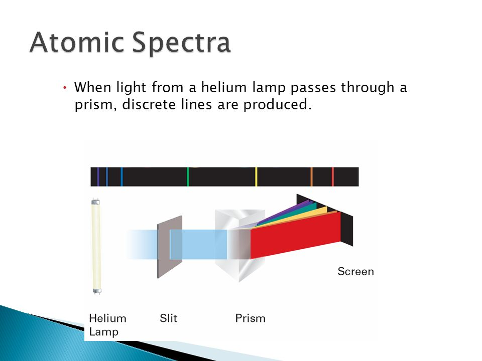  When light from a helium lamp passes through a prism, discrete lines are produced. 5.3