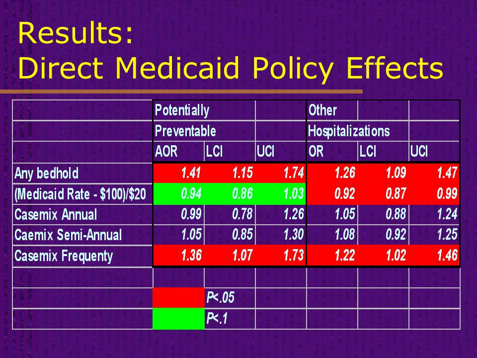 Results: Direct Medicaid Policy Effects