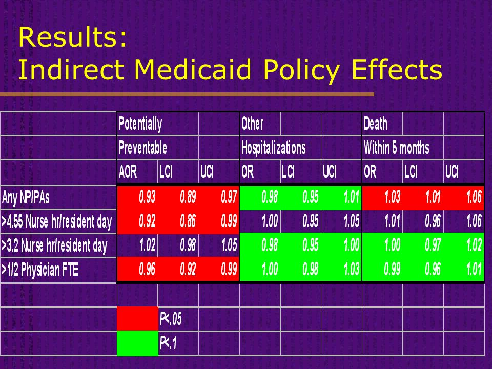 Results: Indirect Medicaid Policy Effects