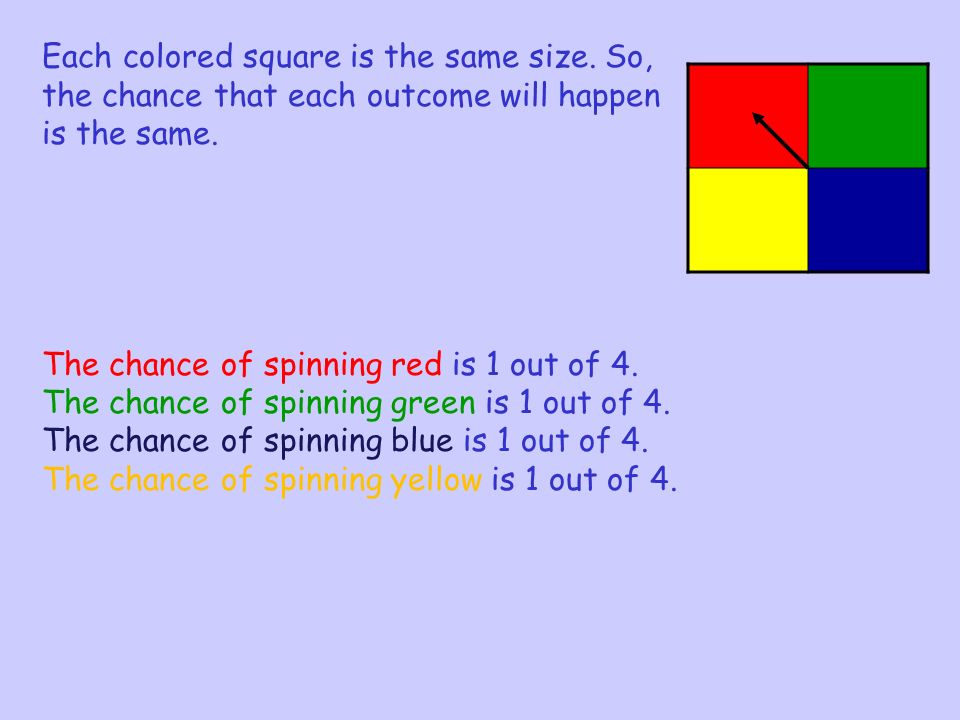 Each colored square is the same size. So, the chance that each outcome will happen is the same.