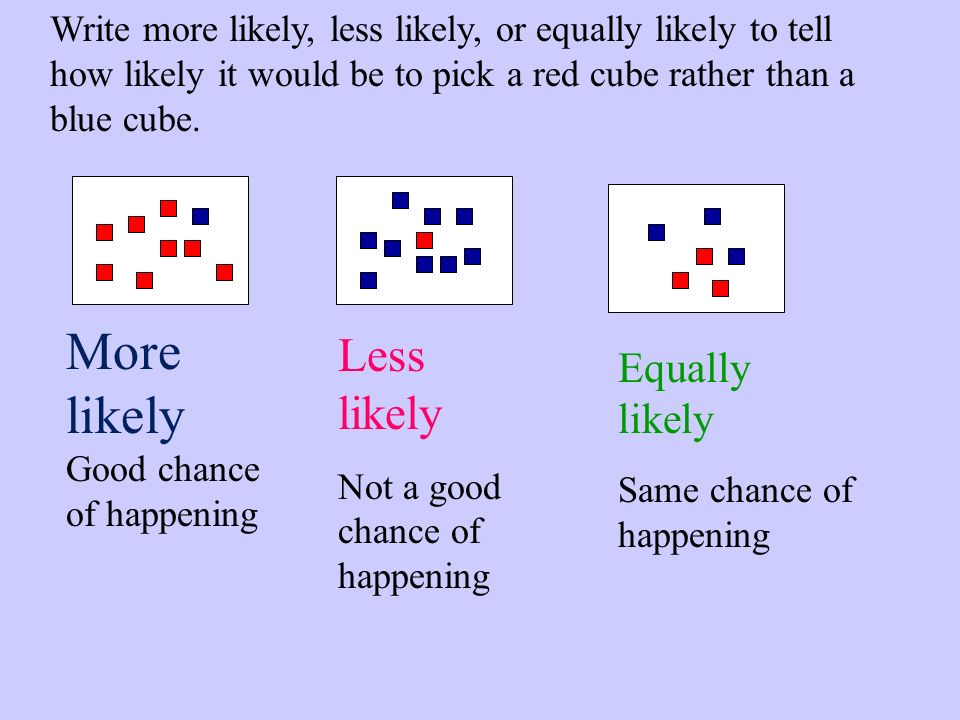 Write more likely, less likely, or equally likely to tell how likely it would be to pick a red cube rather than a blue cube.
