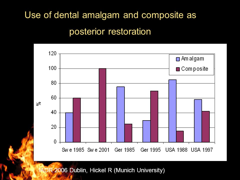Use of dental amalgam and composite as posterior restoration IADR 2006 Dublin, Hickel R (Munich University)