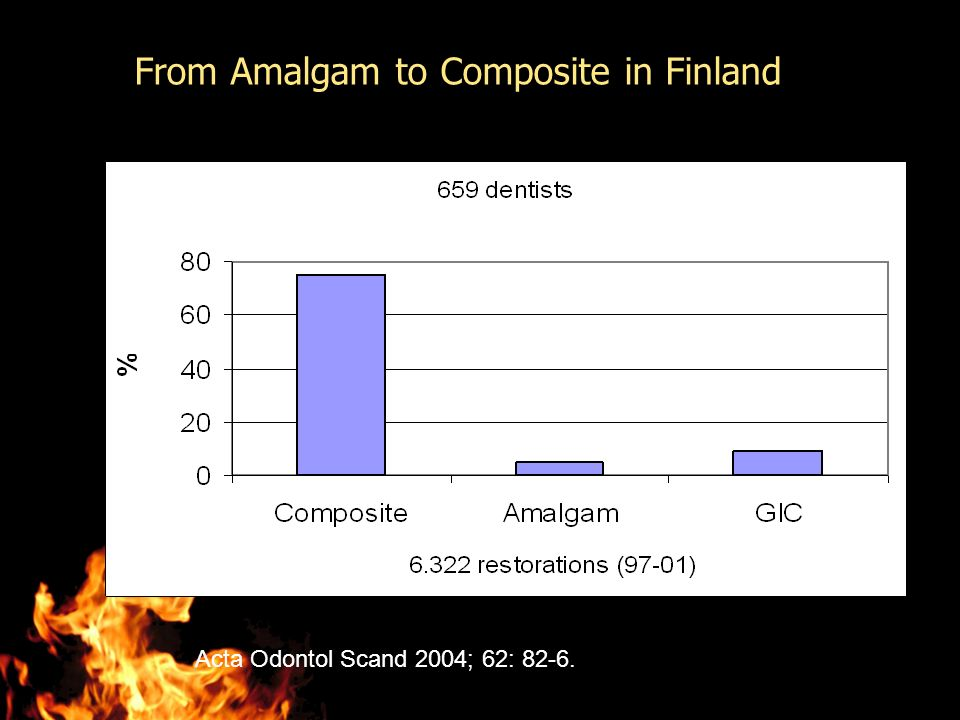 Acta Odontol Scand 2004; 62: 82-6. From Amalgam to Composite in Finland