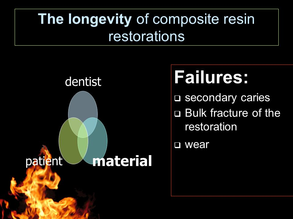 The longevity of composite resin restorations Failures:  secondary caries  Bulk fracture of the restoration  wear dentist materialpatient