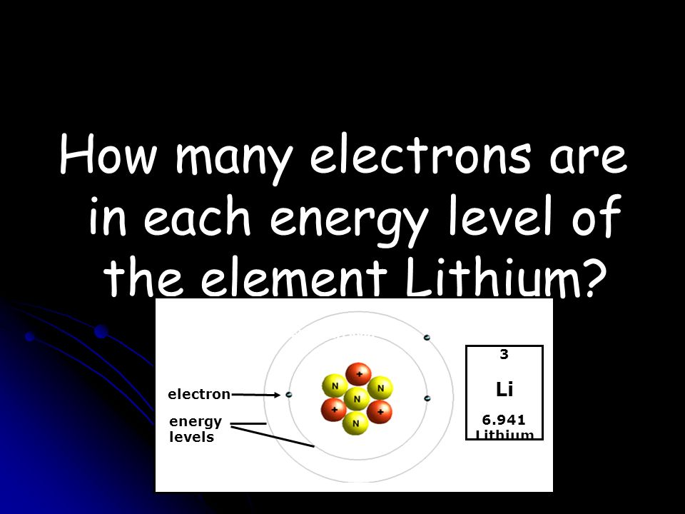 How many electrons are in each energy level of the element Lithium.