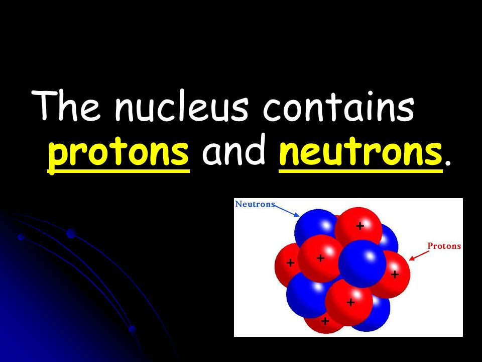 The nucleus contains protons and neutrons.