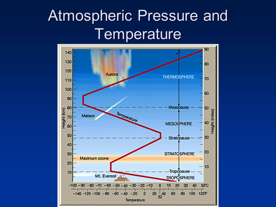 Atmospheric Pressure and Temperature