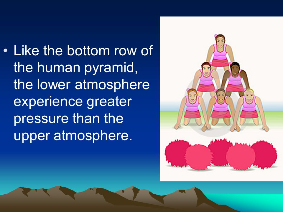 Like the bottom row of the human pyramid, the lower atmosphere experience greater pressure than the upper atmosphere.