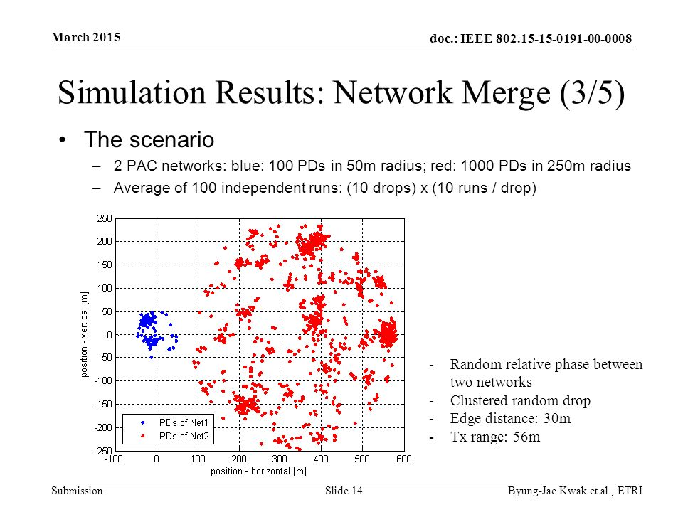 doc.: IEEE Submission Simulation Results: Network Merge (3/5) The scenario –2 PAC networks: blue: 100 PDs in 50m radius; red: 1000 PDs in 250m radius –Average of 100 independent runs: (10 drops) x (10 runs / drop) March 2015 Byung-Jae Kwak et al., ETRISlide 14 -Random relative phase between two networks -Clustered random drop -Edge distance: 30m -Tx range: 56m
