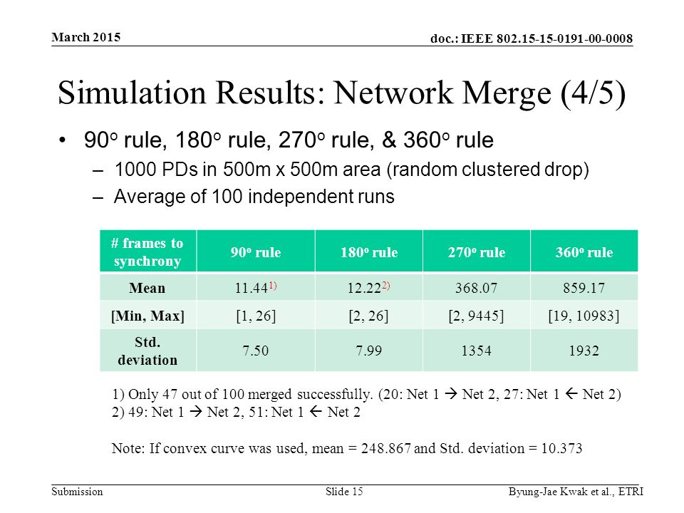 doc.: IEEE Submission Simulation Results: Network Merge (4/5) 90 o rule, 180 o rule, 270 o rule, & 360 o rule –1000 PDs in 500m x 500m area (random clustered drop) –Average of 100 independent runs March 2015 Byung-Jae Kwak et al., ETRISlide 15 # frames to synchrony 90 o rule180 o rule270 o rule360 o rule Mean ) ) [Min, Max][1, 26][2, 26][2, 9445][19, 10983] Std.