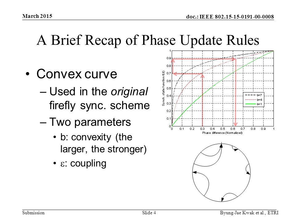 doc.: IEEE Submission A Brief Recap of Phase Update Rules Convex curve –Used in the original firefly sync.
