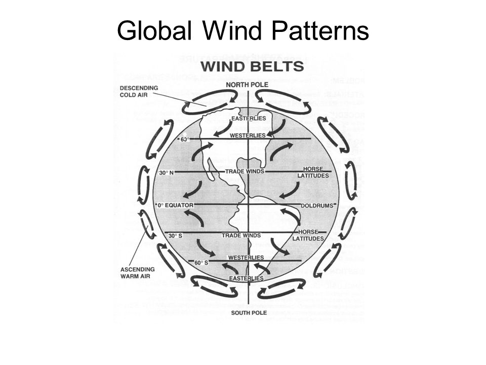 Global Winds created because air at the equator is heated more – Global Winds Worksheet